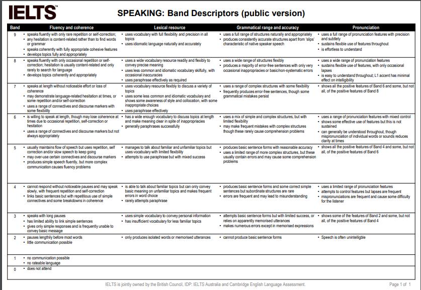 IELTS Speaking Band Descriptors